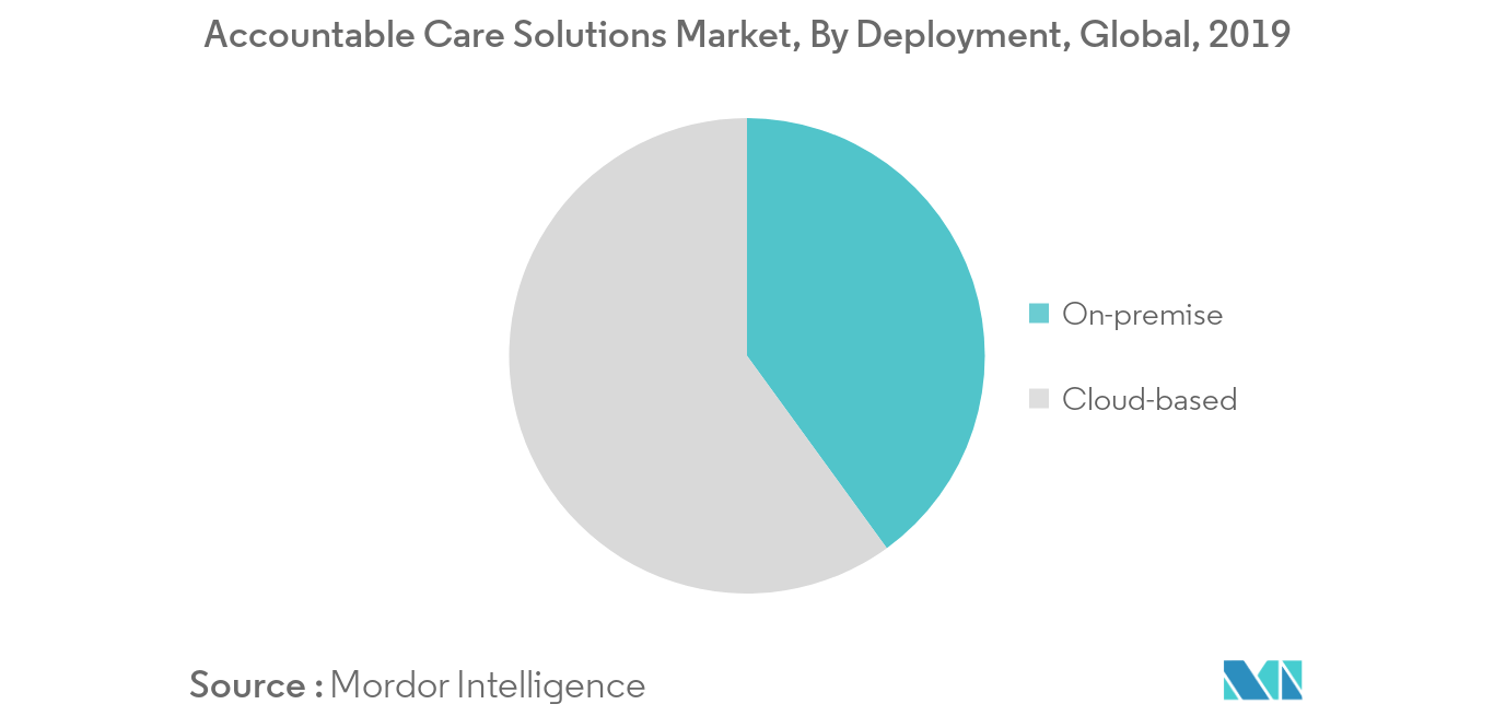 Accountable Care Solutions Market 1