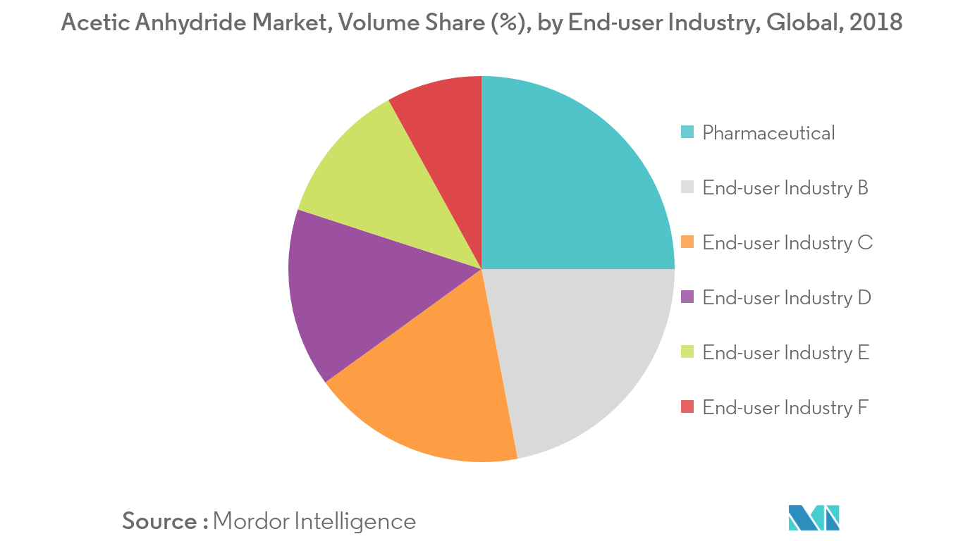 Acetic Anhydride Market Volume Share