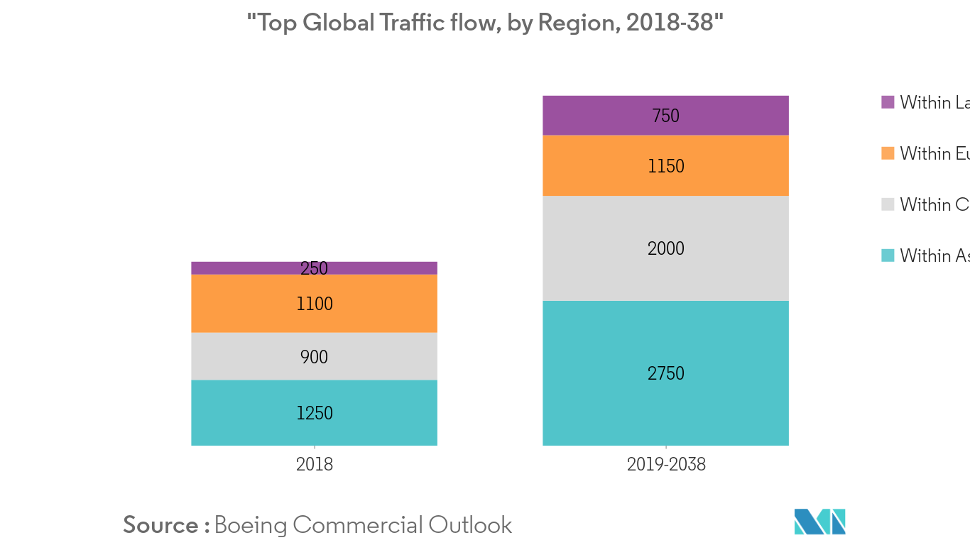 Top global Traffic Flow Share