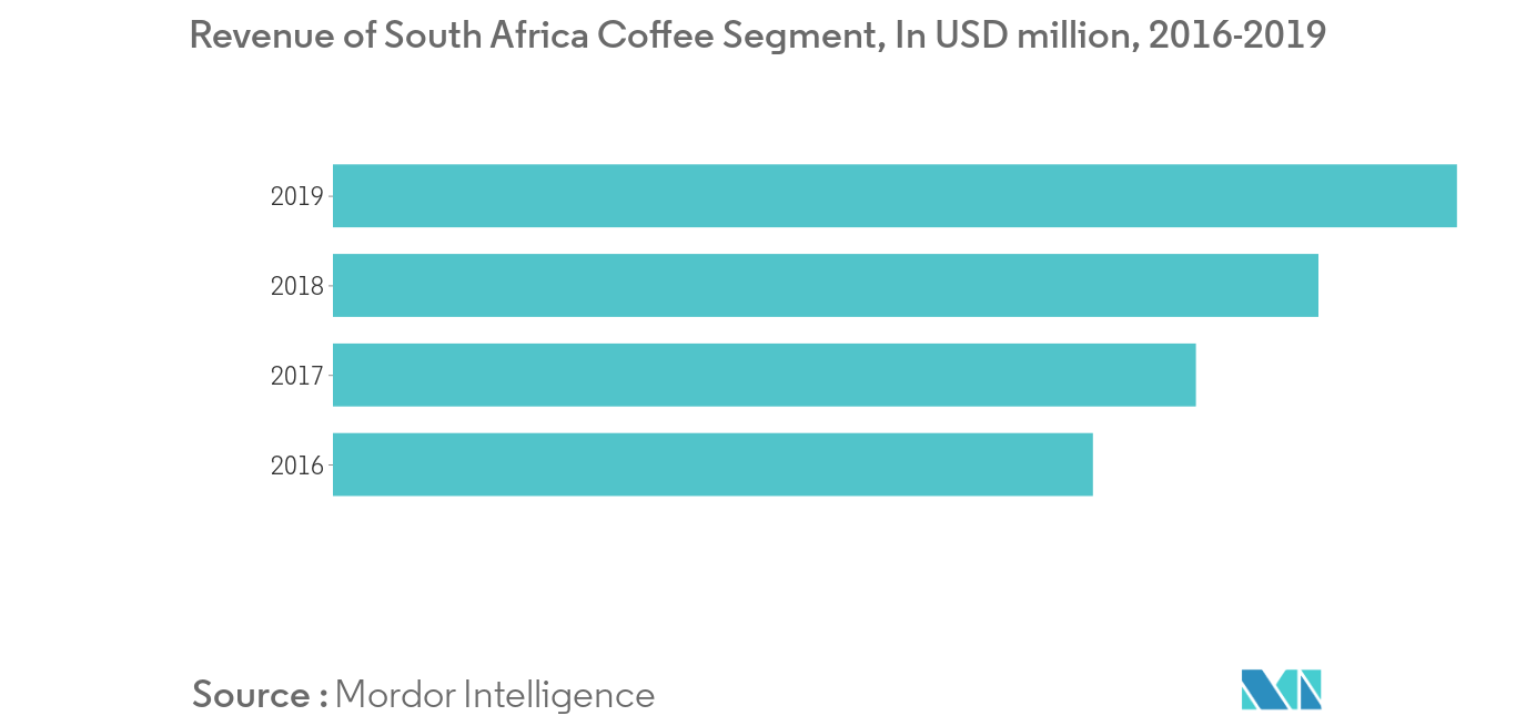 Africa Ready to drink Coffee Market1