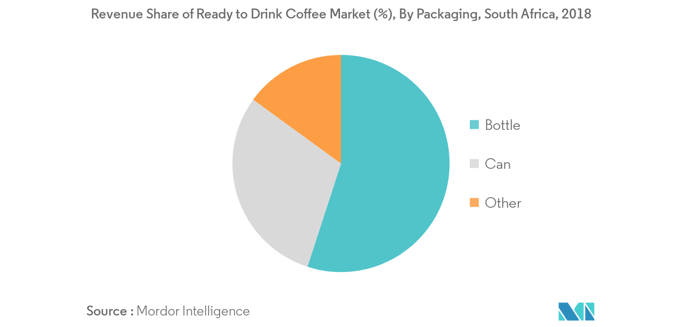 Africa Ready to drink Coffee Market2