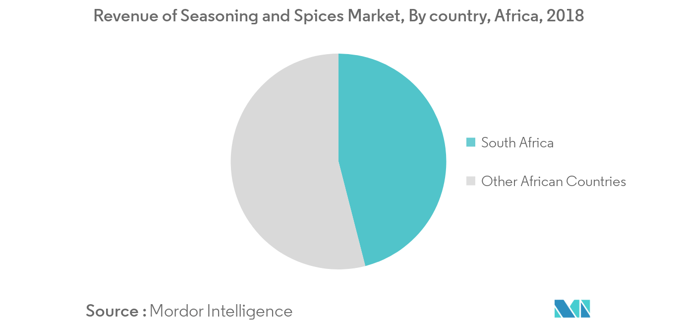 africa seasoning and spices market1