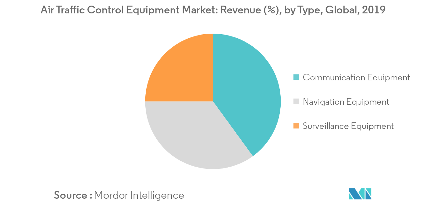 Air Traffic Control Equipment Market_Type