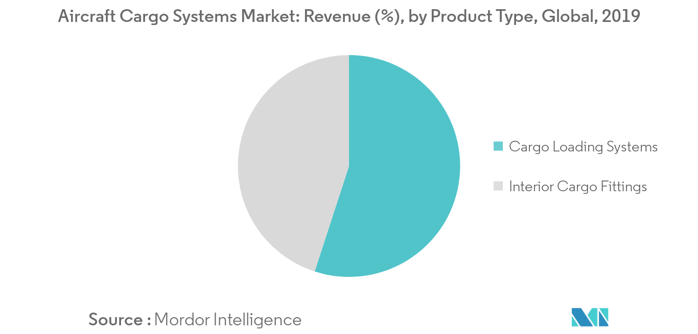 Aircraft Cargo Systems Market_Product Type