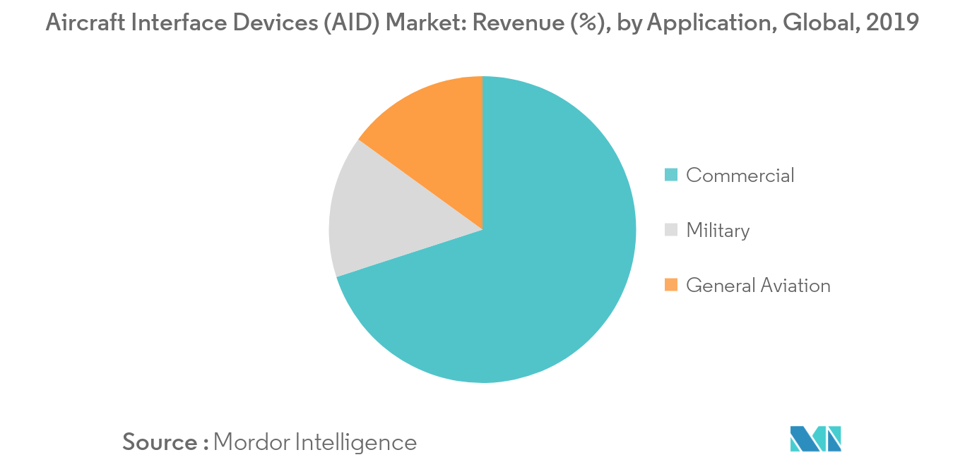 Aircraft Interface Devices (AID) Market_Application