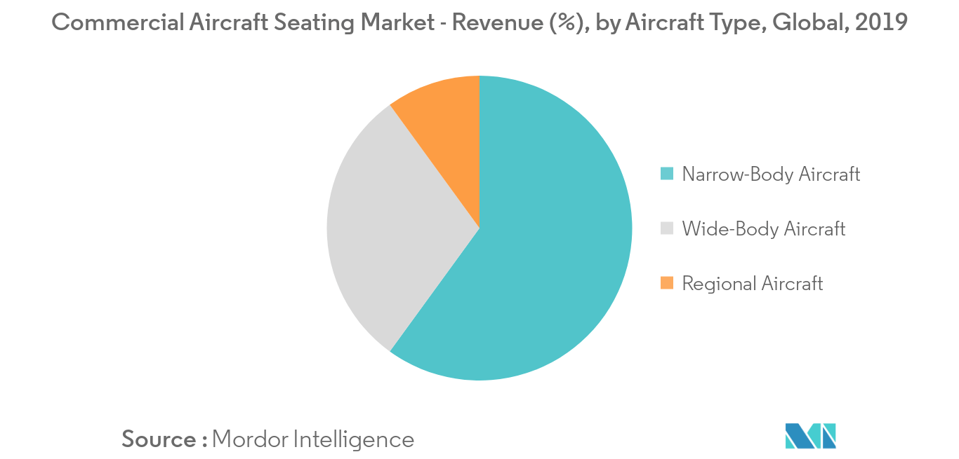 Commercial Aircaft Seating_segment