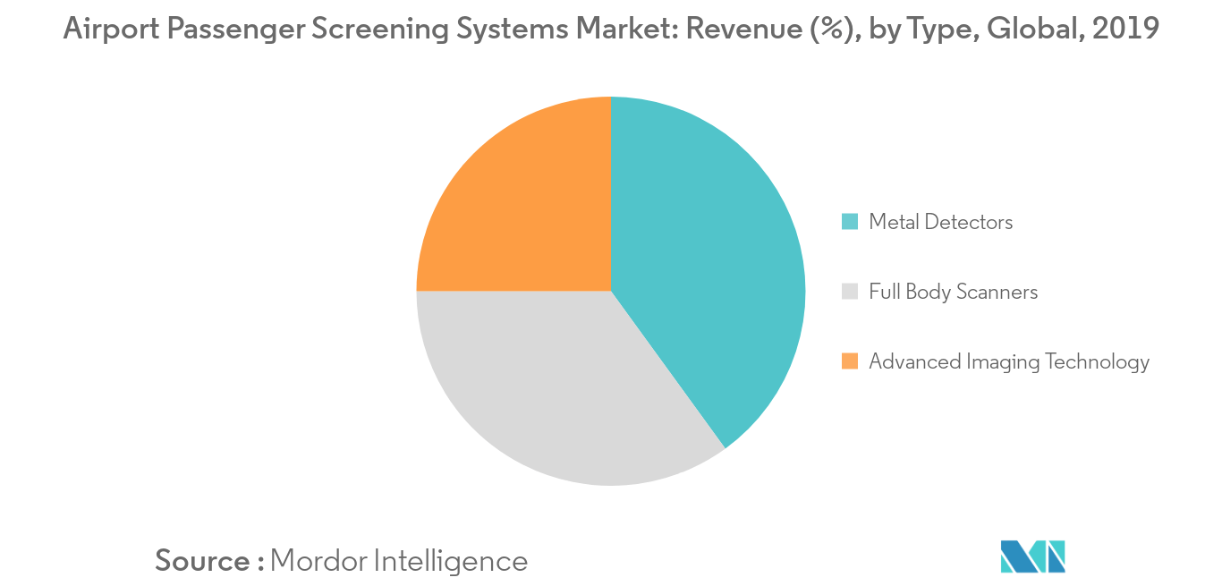 Airport Passenger Screening Systems Market_Type