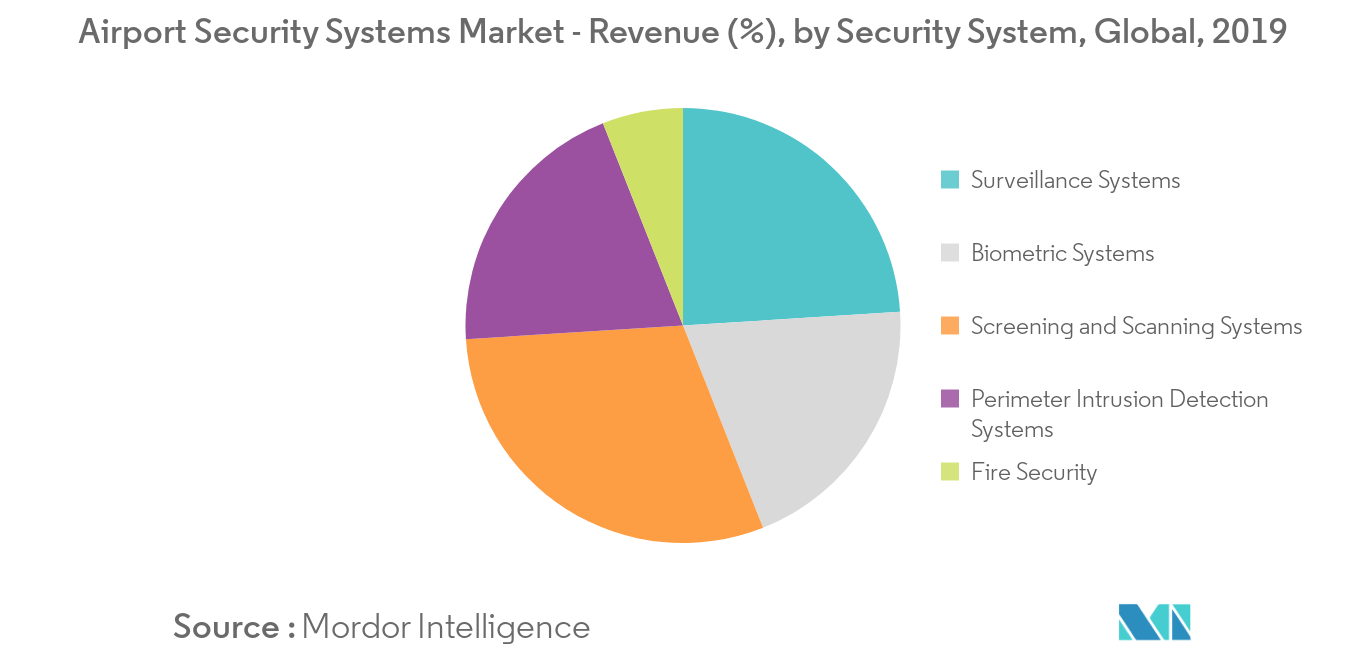 Airport Security Systems_segment