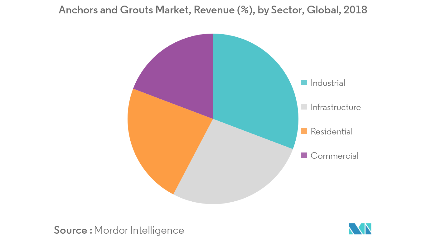 Anchors and Grouts Market Revenue Share