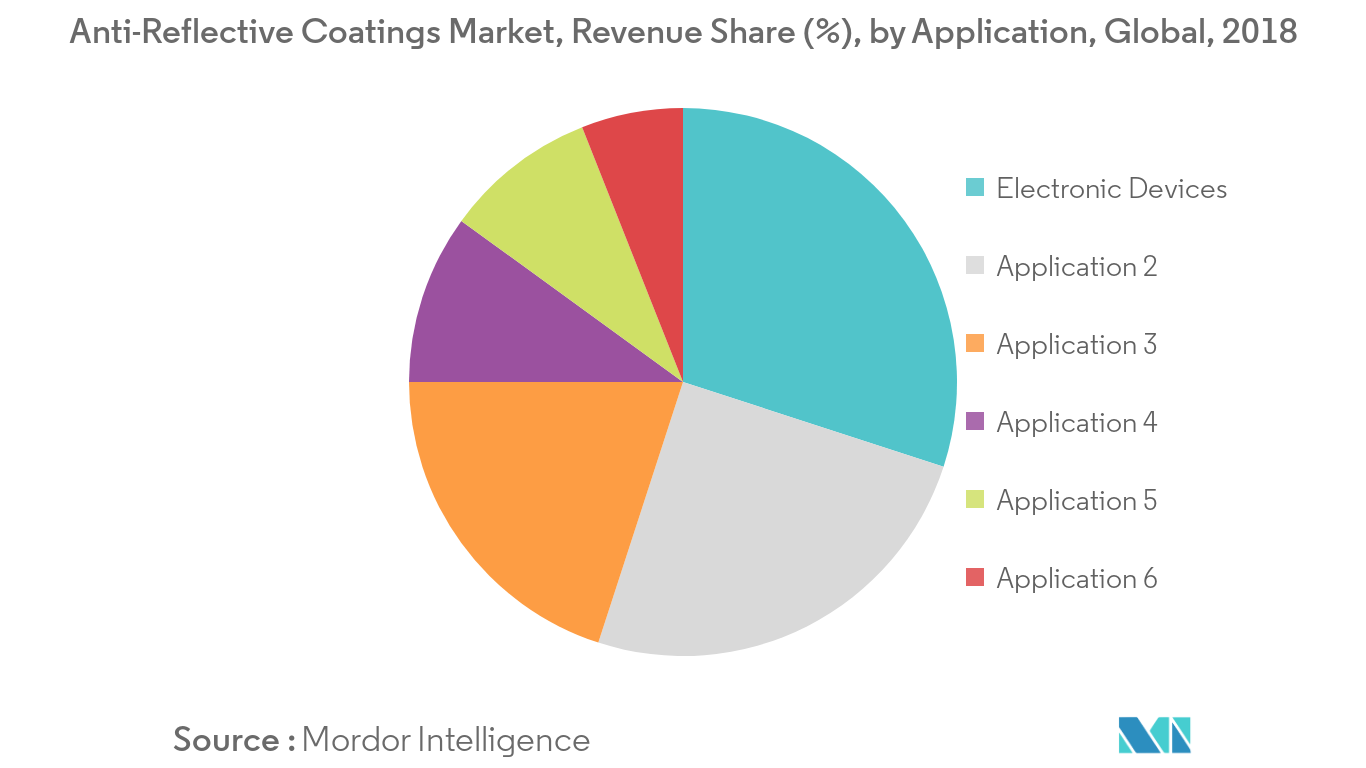 Anti-Reflective Coatings Market Revenue Share