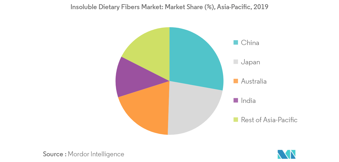 asia pacific insoluble dietary fibers market2