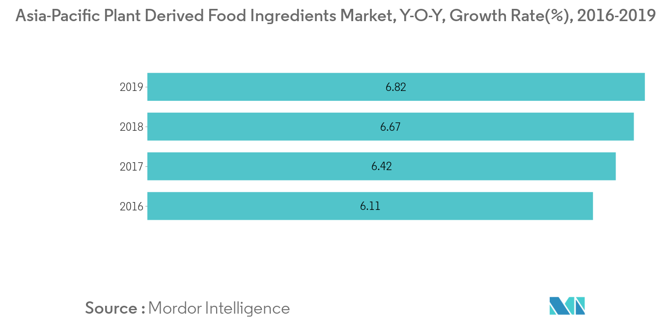 Australia and New Zealand Food Flavors and Enhancers Market1