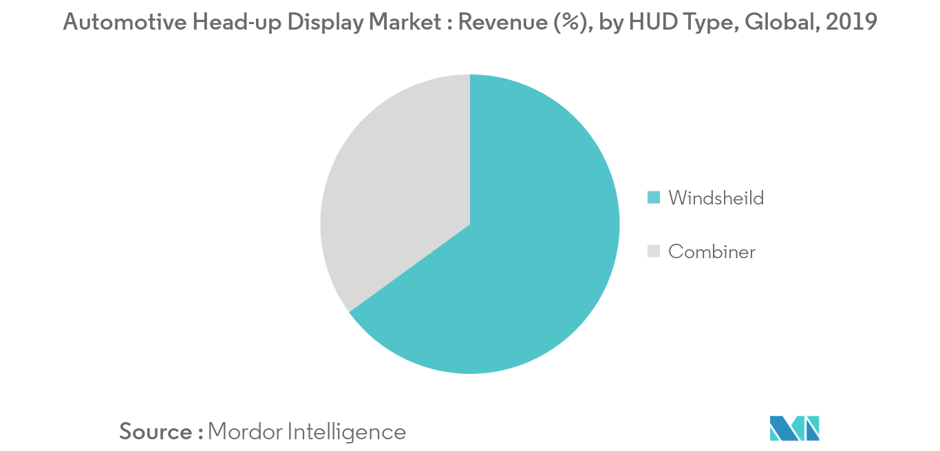 Automotive Head-up Display Market_HUD Type