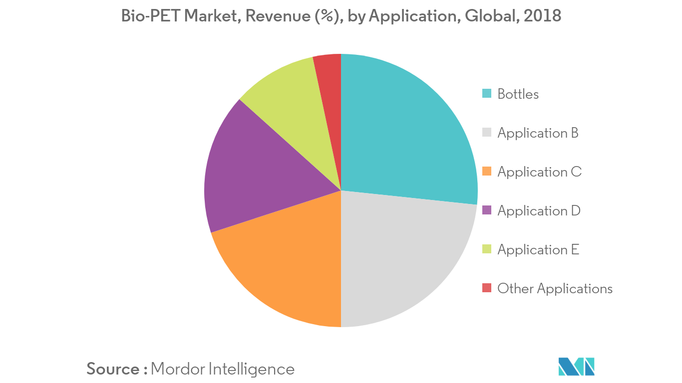 Bio-PET Market Revenue Share
