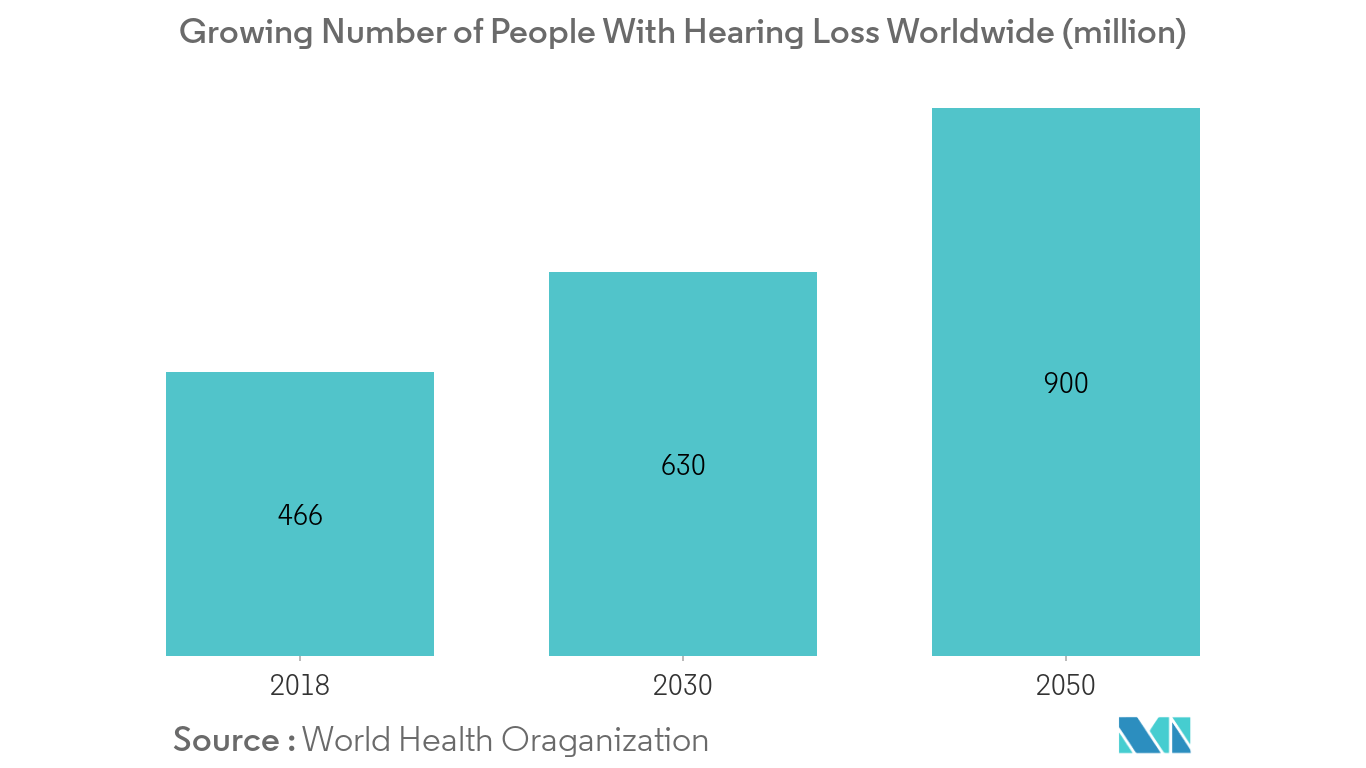 Number of People With Hearing Loss Worldwide - Image