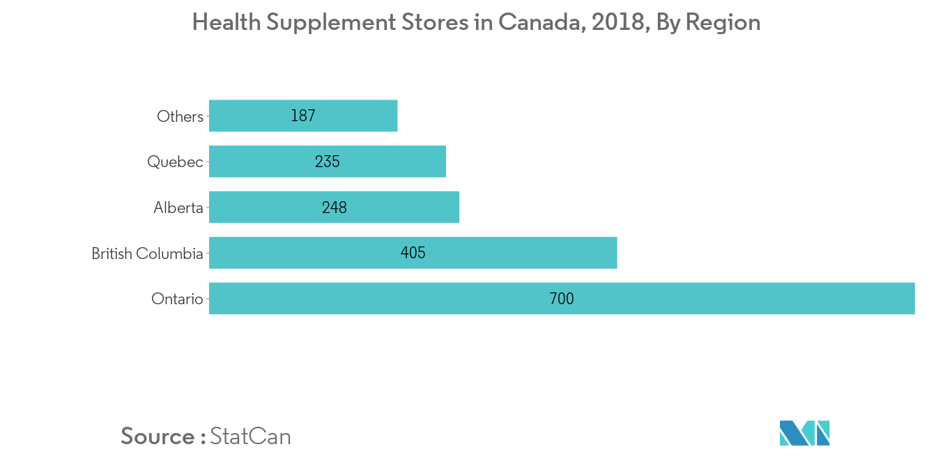 Canadian Whey Protein Market Key Trends