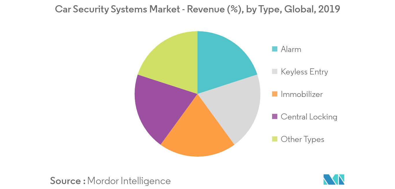 Car Security Systems Market_Type