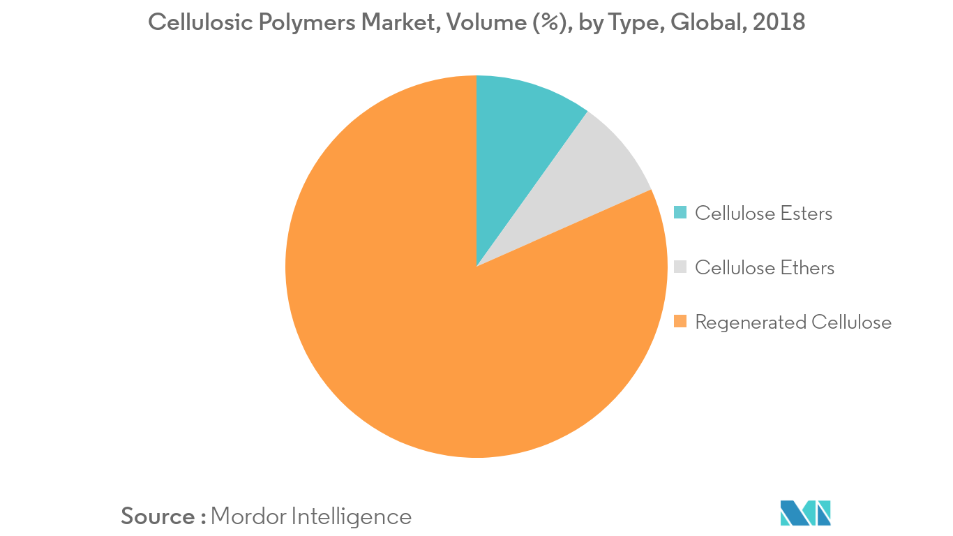 Cellulosic Polymers Market Volume Share