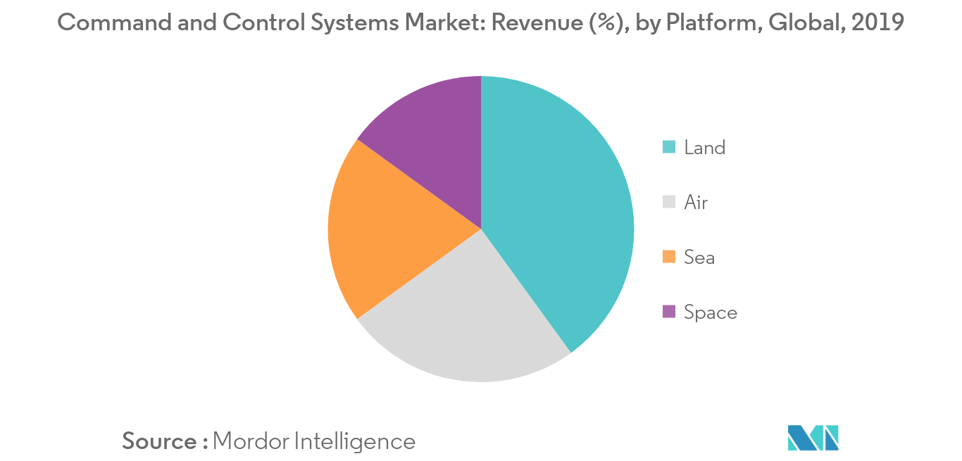 Command and Control Systems Market_Platform