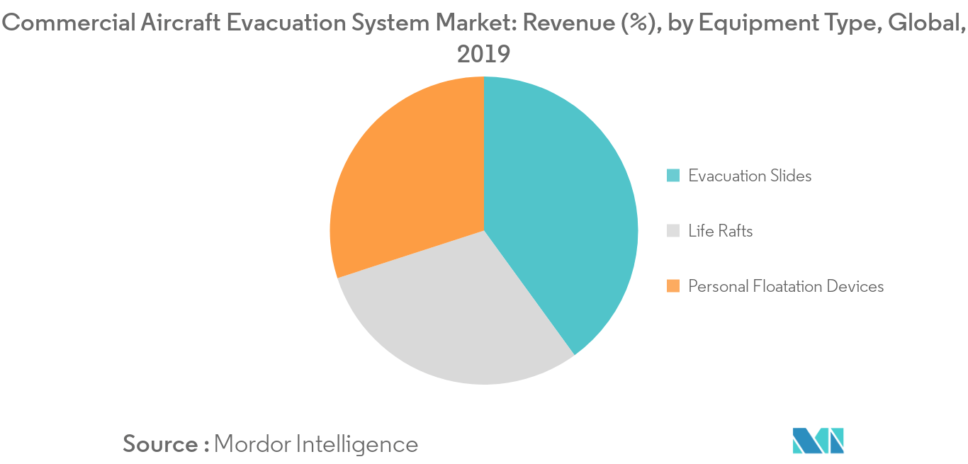 Commercial Aircraft Evacuation System Market_Equipment Type