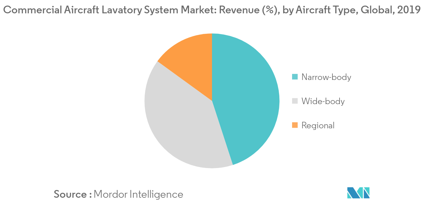 Commercial Aircraft Lavatory System Market_Aircraft Type