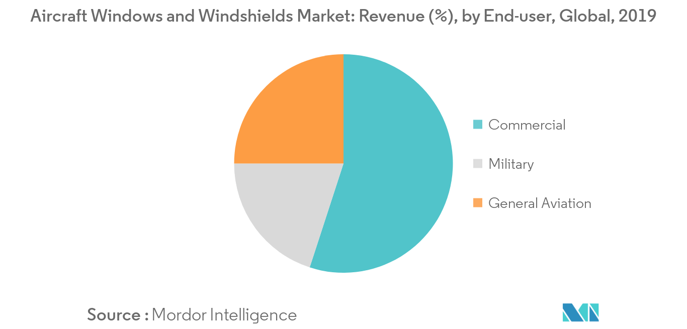 Aircraft Windows and Windshields Market_End-user