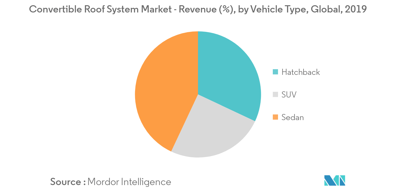 Convertible Roof System Market Key Trends