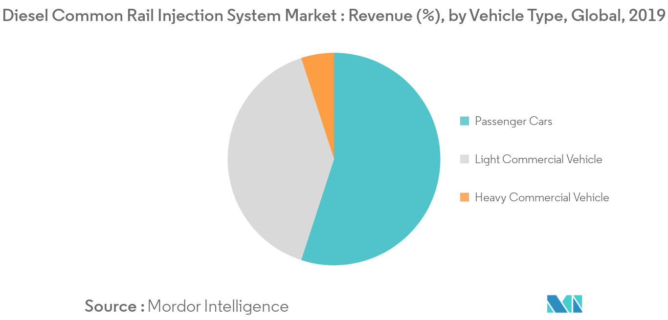 Diesel Common Rail Injection System Market_Vehicle Type