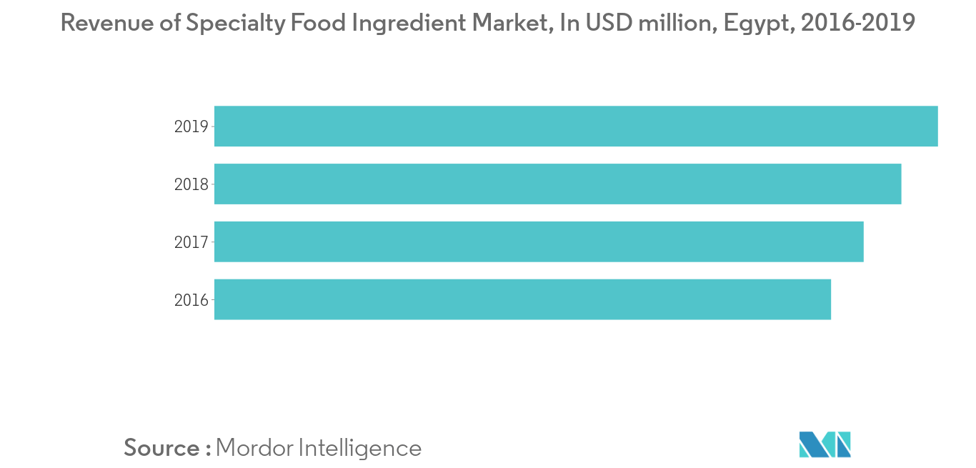 Egypt Food Emulsifiers Market Growth Trends Forecast