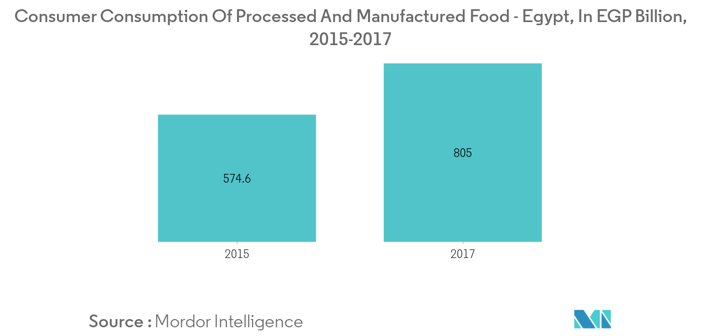 Egypt Food Enzymes Market Growth Trends Forecast 2020 2025