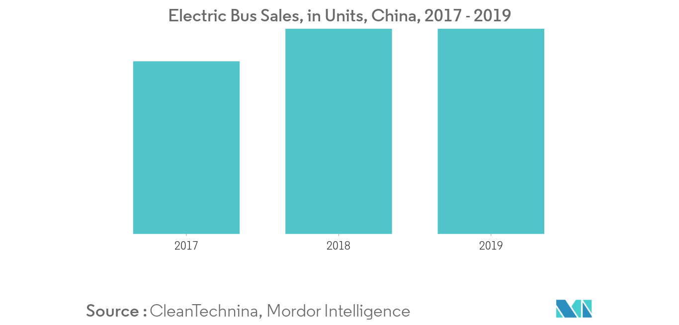 Electric Bus Charging Infrastructure_segment