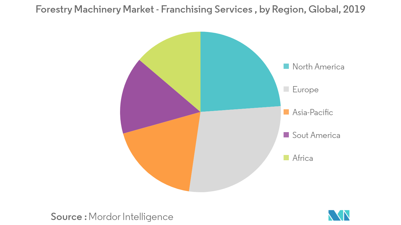 Forestry Machinery Market Key Trends