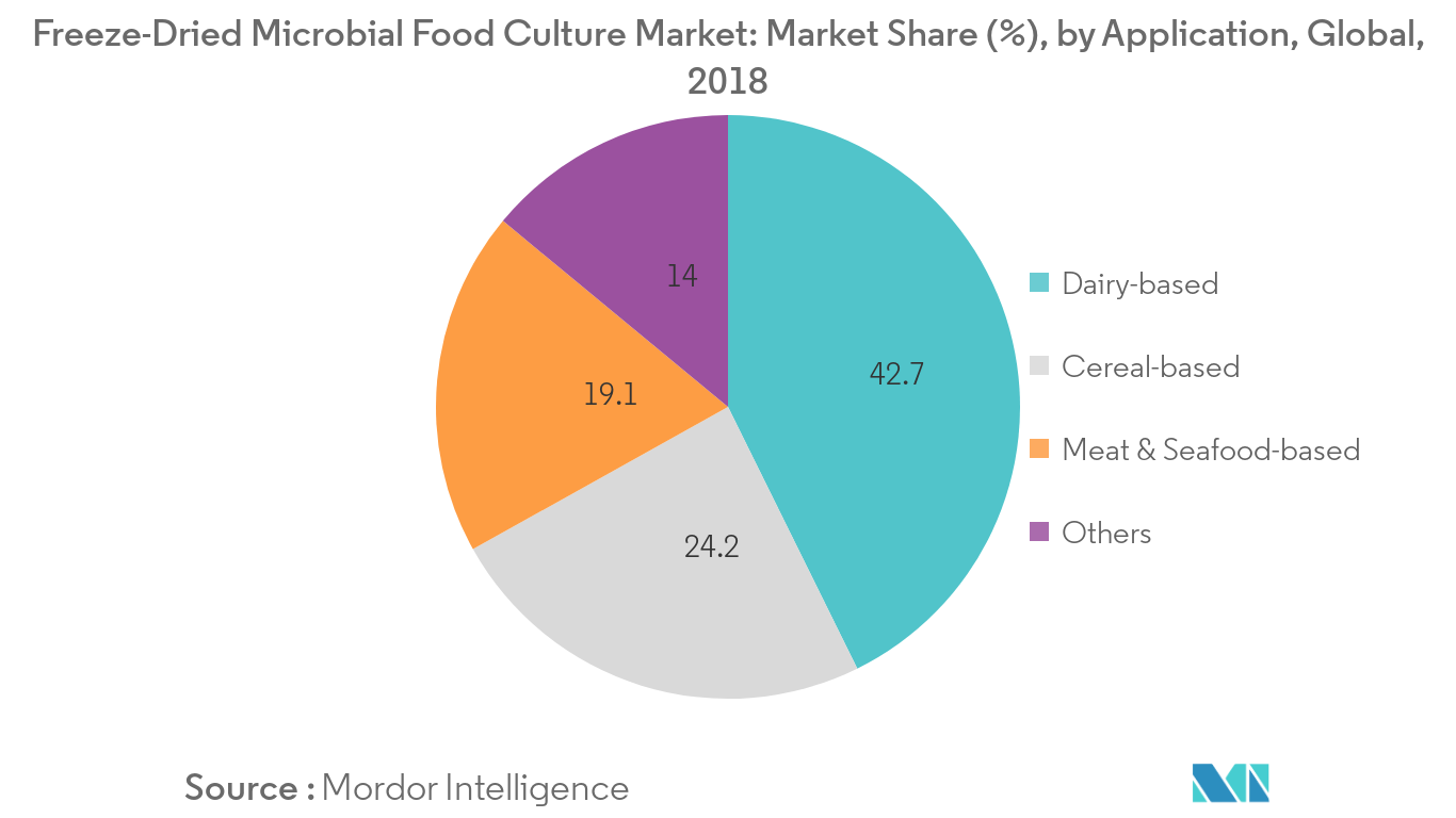 Freeze-Dried Microbial Food Culture Market 1