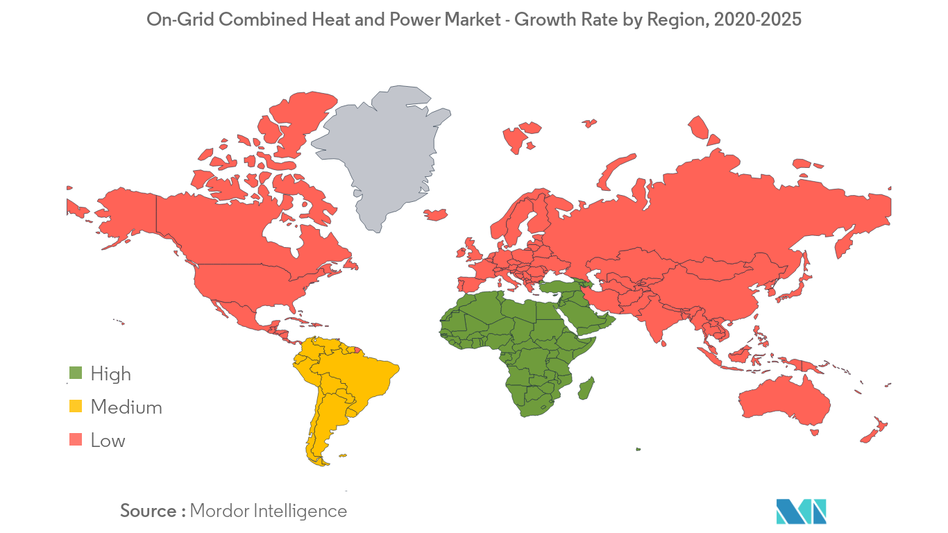 On-Grid Combined Heat and Power Market