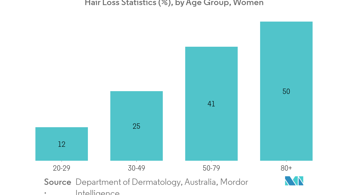 Hair Loss Treatment Products Market1