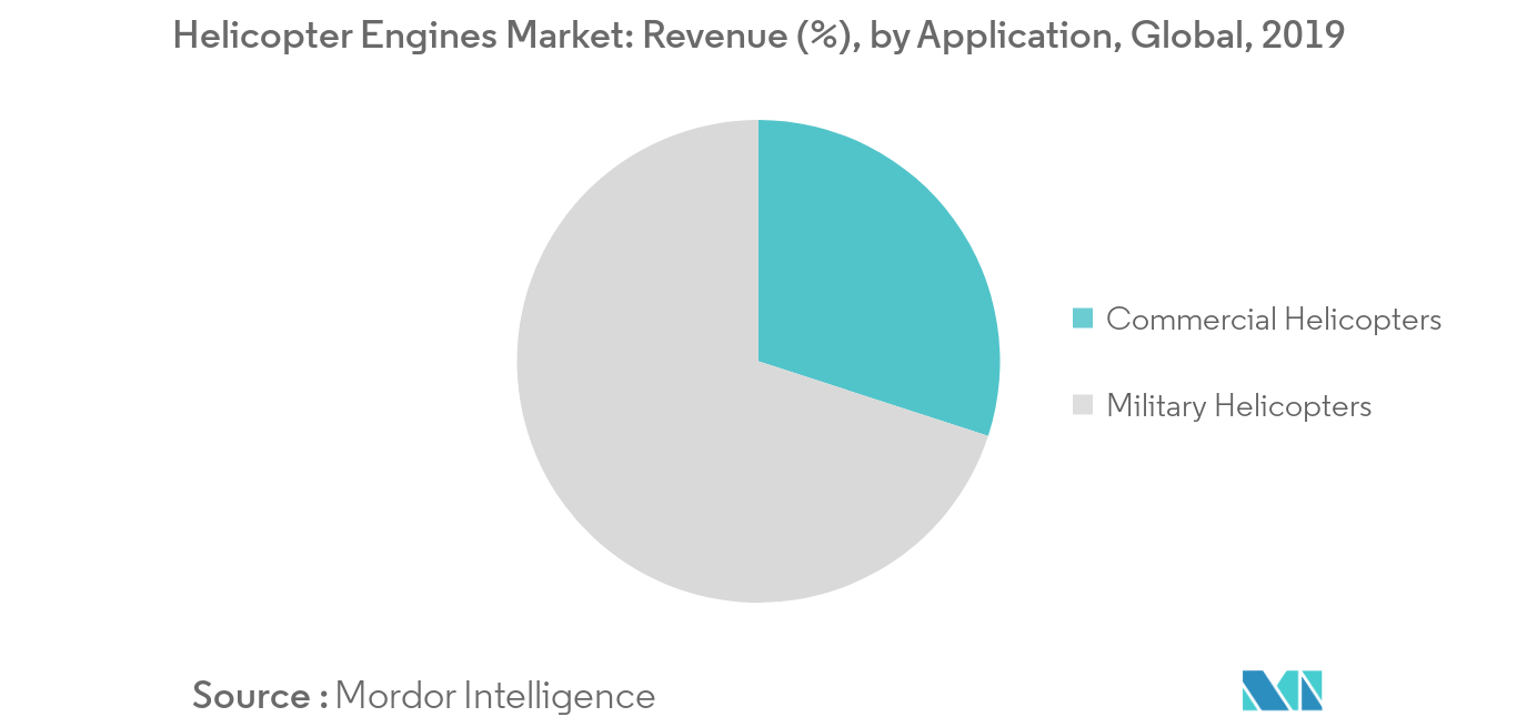 Helicopter Engines Market_Application