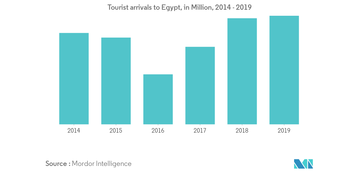 Hospitality Industry In Egypt Growth Trends And Forecasts 2020 2025