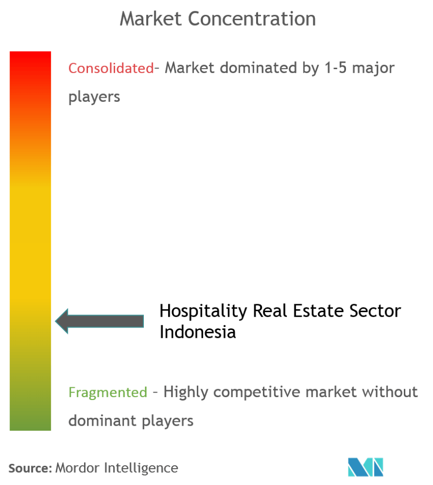 Hospitality Real Estate Sector In Indonesia Growth Trends And Forecast 2019 2025