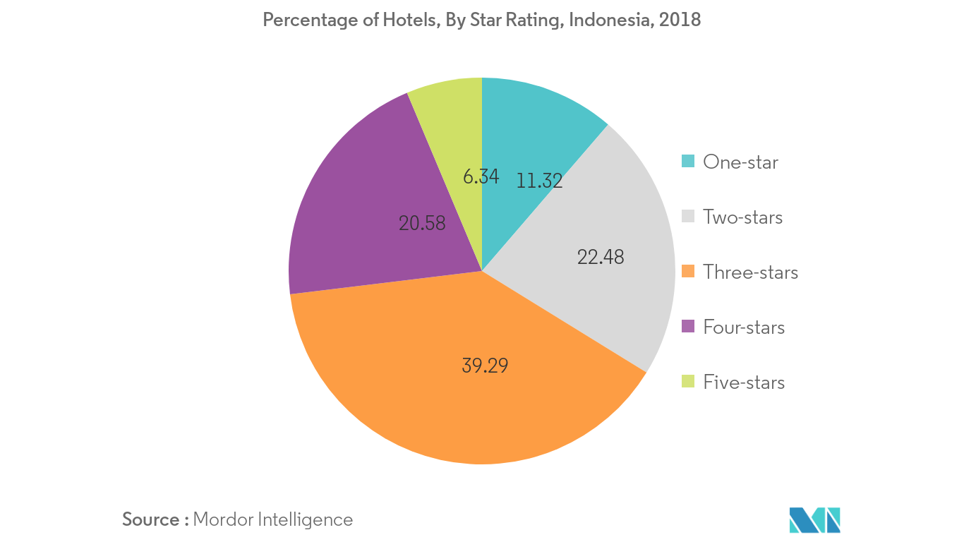 Hospitality Real Estate Sector 2