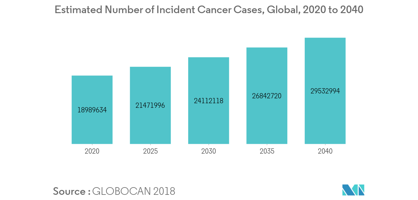 immunofluorescence-assay-market_Estimated Number of Incident Cancer Cases, Global, 2020 to 2040
