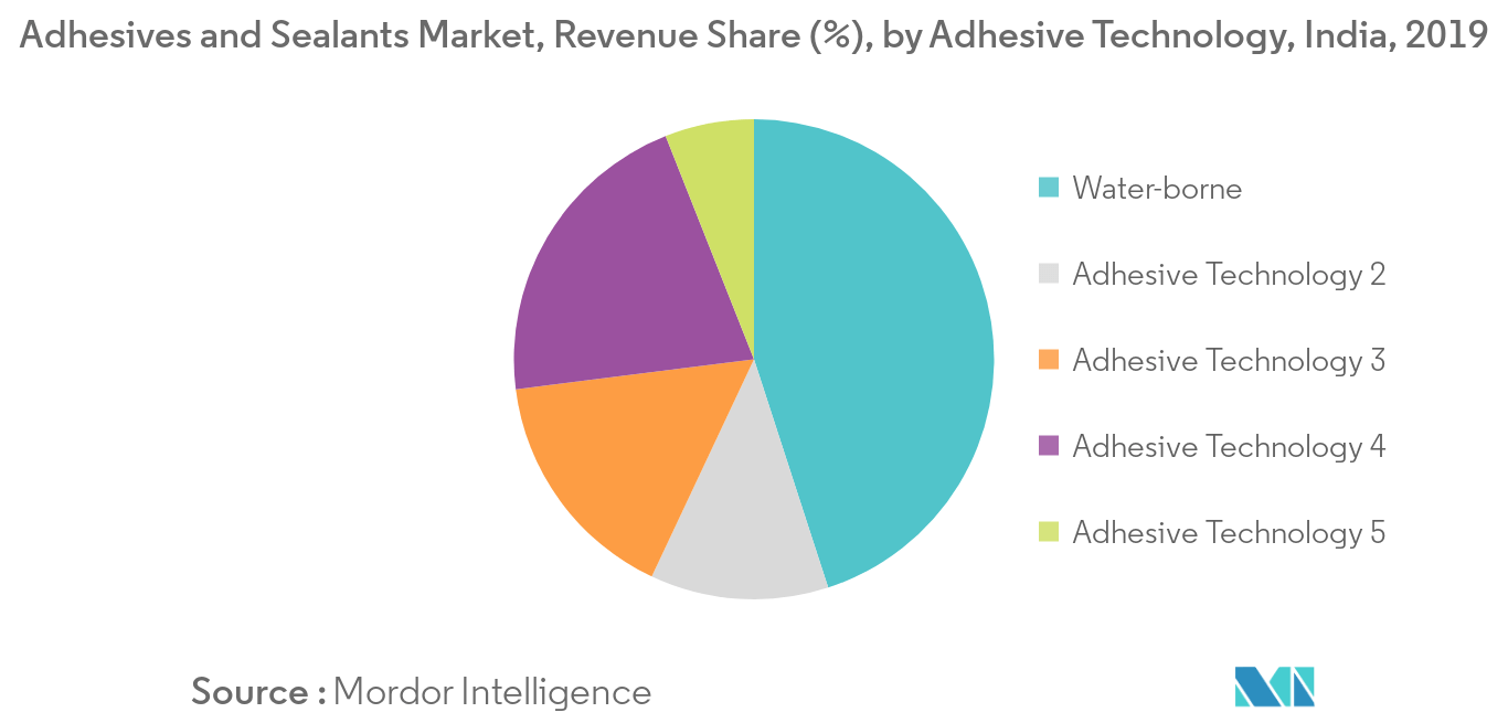 India Adhesives And Sealants Market Growth Trends And Forecast 2020 2025