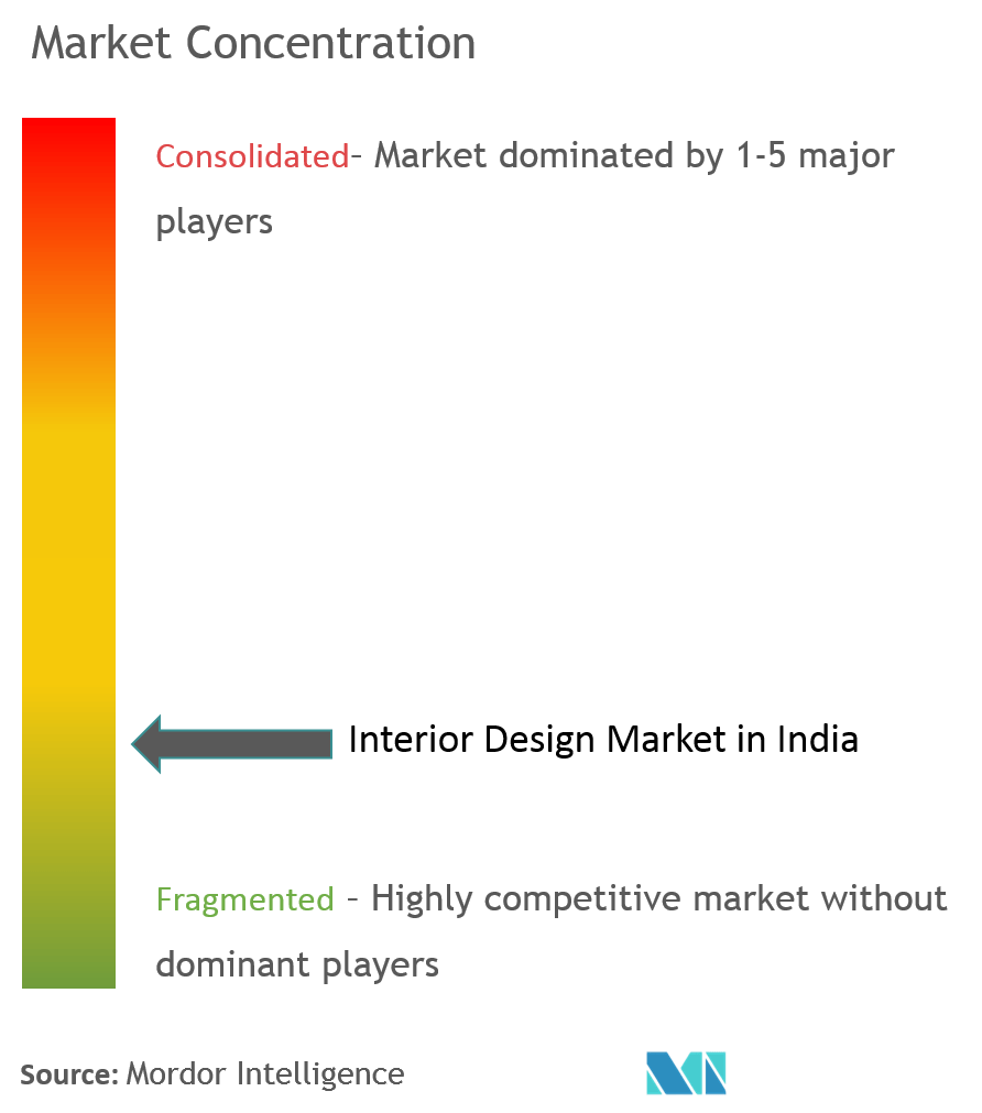 India Interior Design Market 2020 2027 Industry Report Covid Insights
