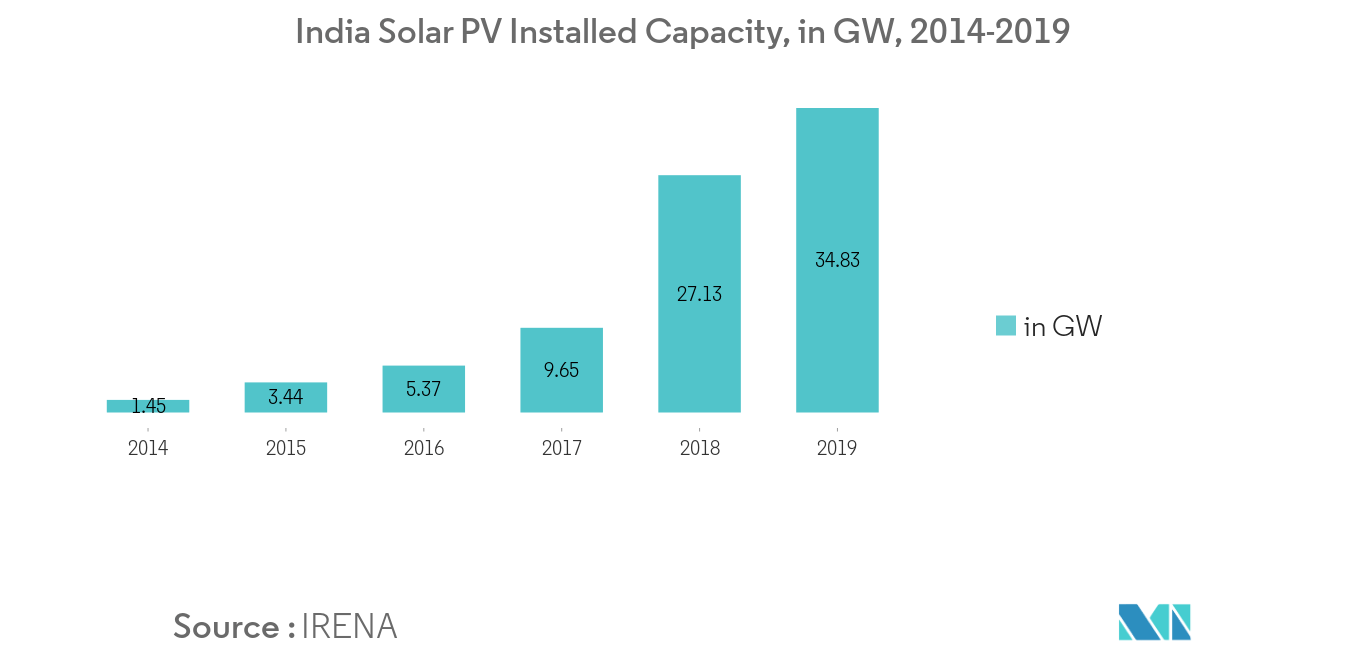India Solar Energy Market   Growth, Trends, and Forecasts (2020 - 2025)