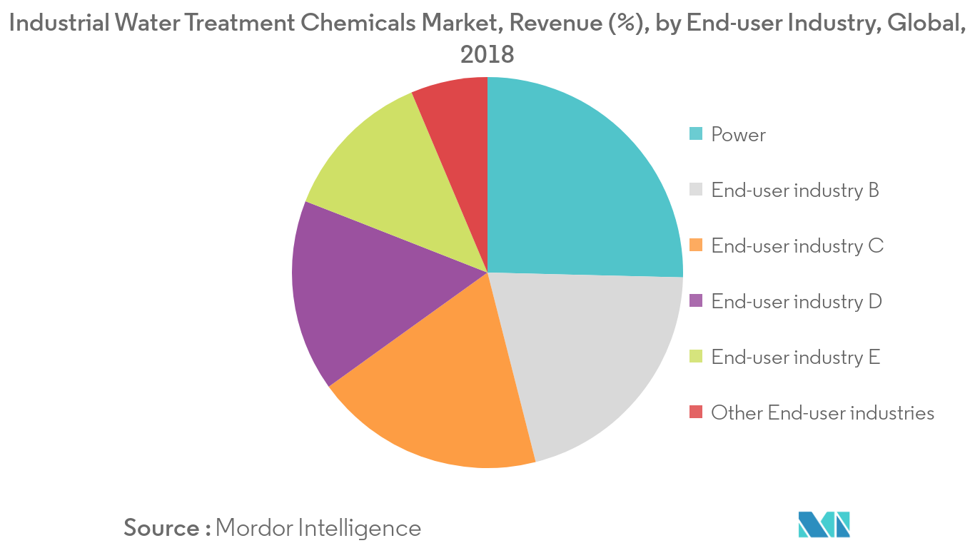Industrial Water Treatment Chemicals Market