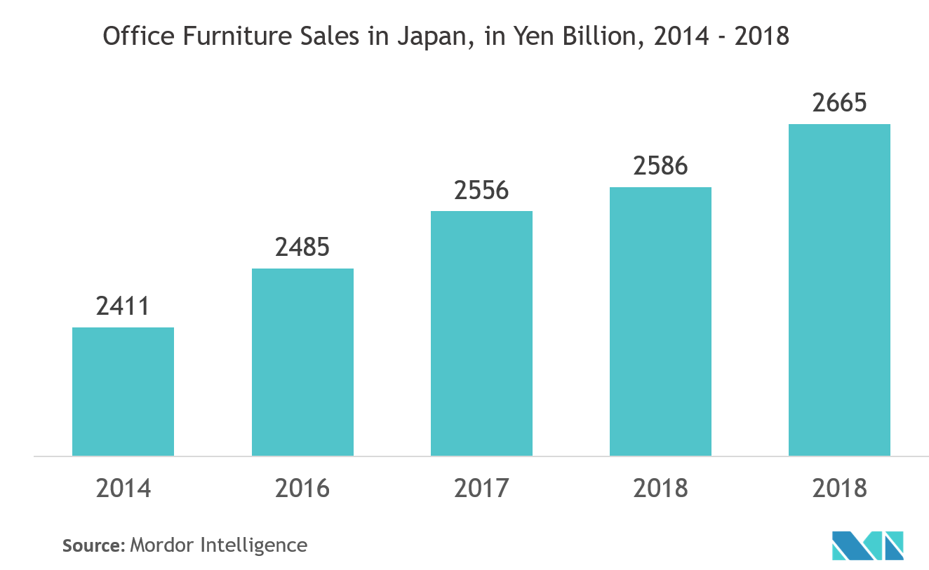 Japan Office Furniture Market 2020 2027 Industry Report Covid Insights