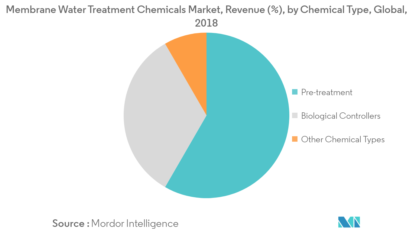 Membrane Water Treatment Chemicals Market Trends