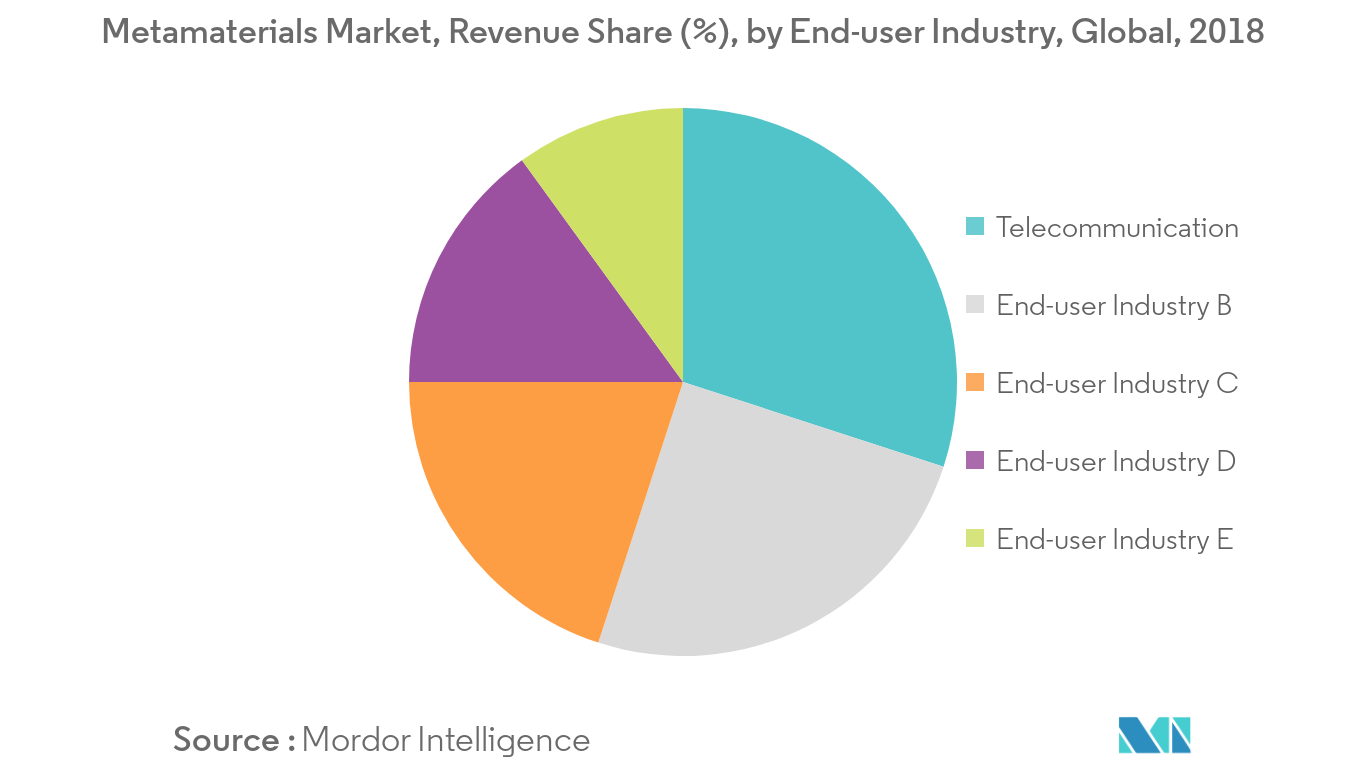 Powder Coatings Market Revenue Share