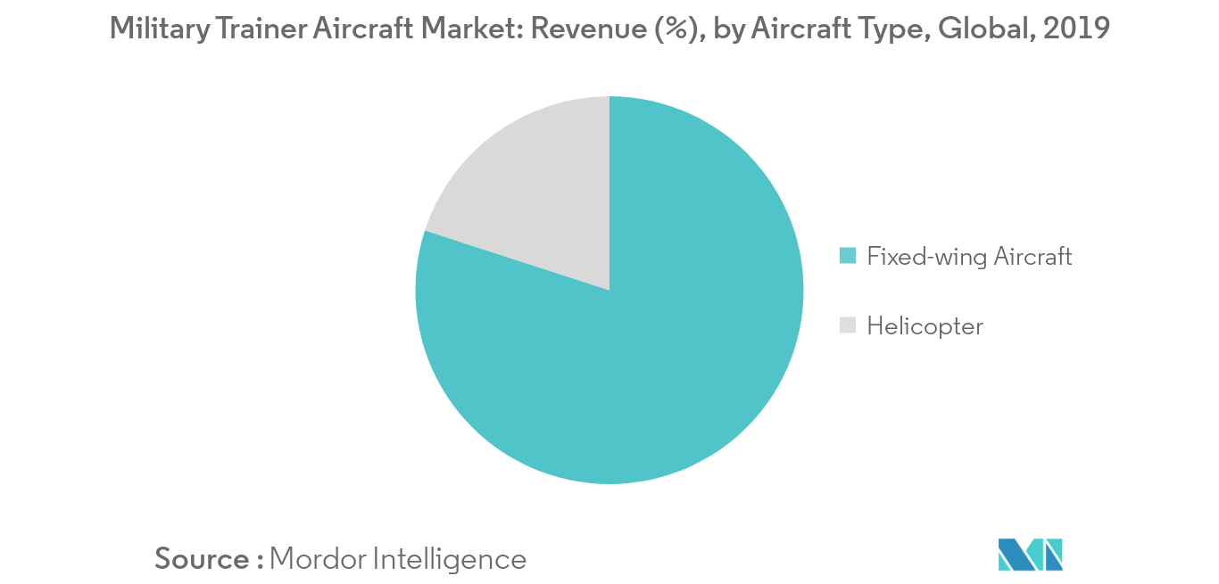 Military Trainer Aircraft Market_Aircraft Type