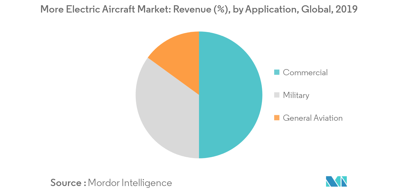 More Electric Aircraft Market Trends