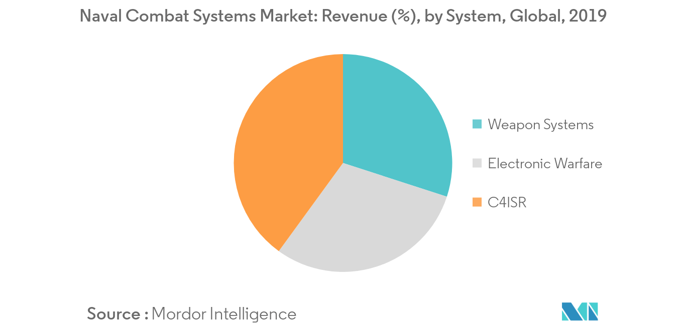 Naval Combat Systems Market_System